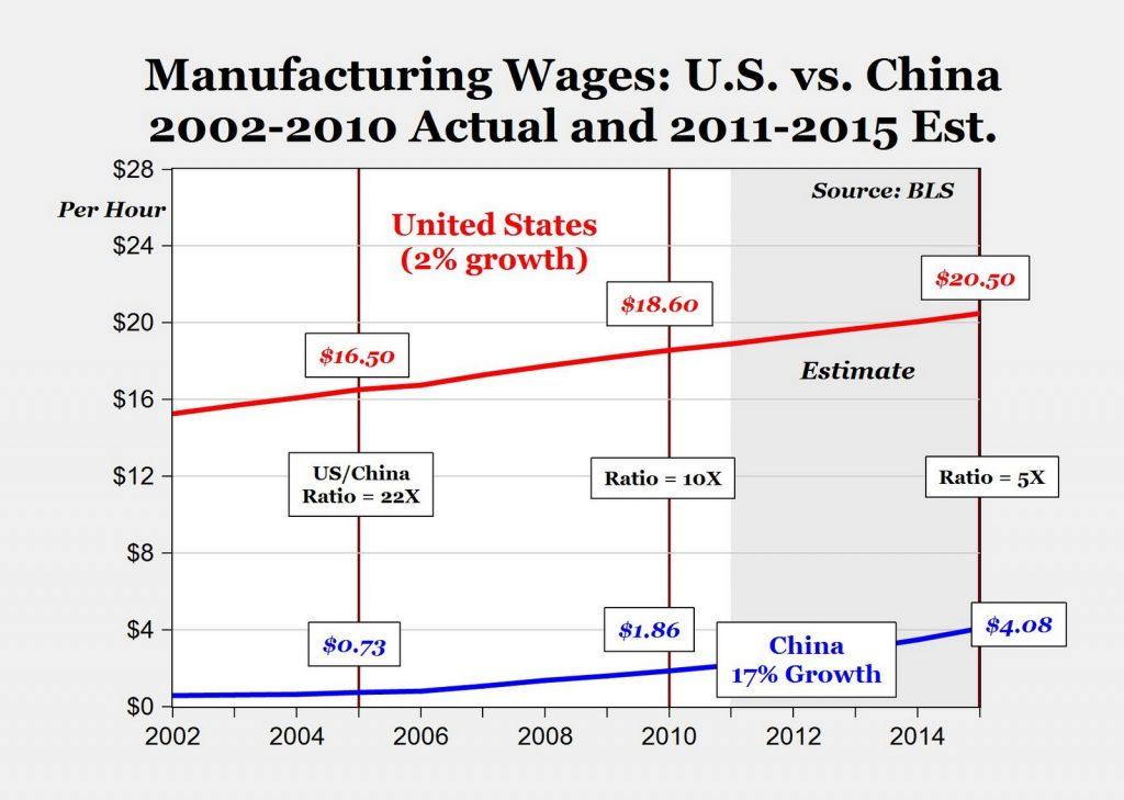 china-us-labor-cost-FBA-prep-service