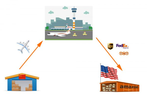 Shipping from China to US by air and express