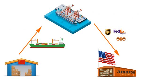 Shipping from China to US by sea and express