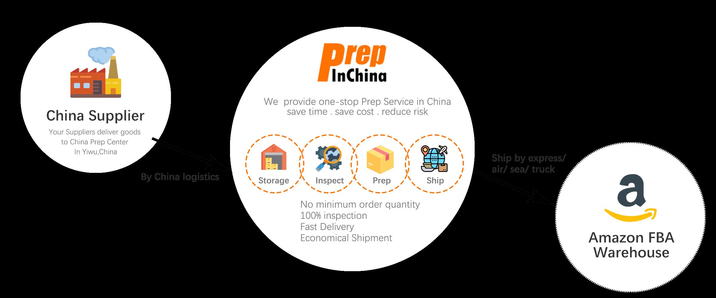 China Prep Service