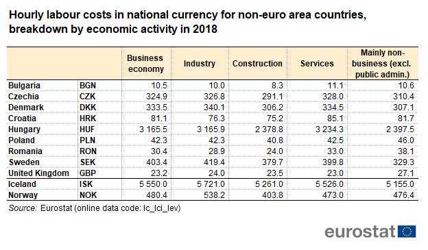 Labor cost for UK in 2018 and other non-euro countries in 2018.